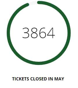 tickets closed
